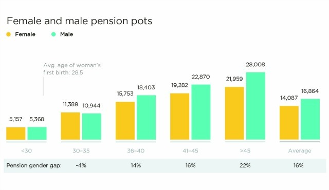pension gap gender-Inequality uk
