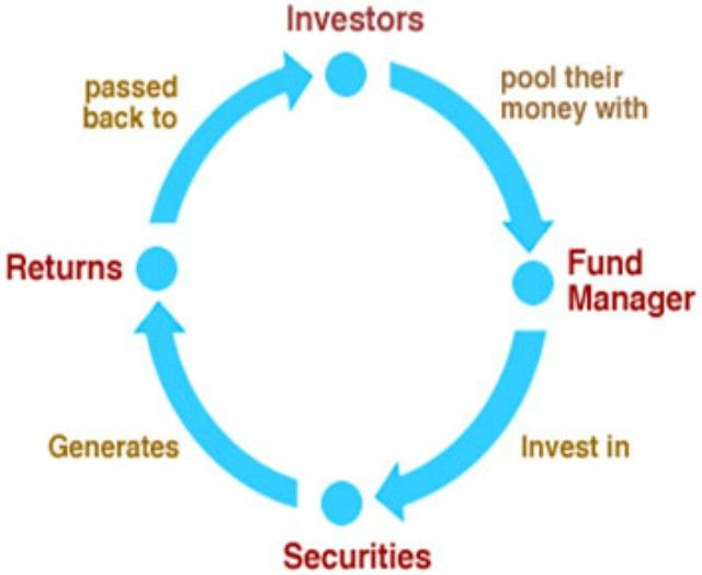 basic-investments terms-definitions